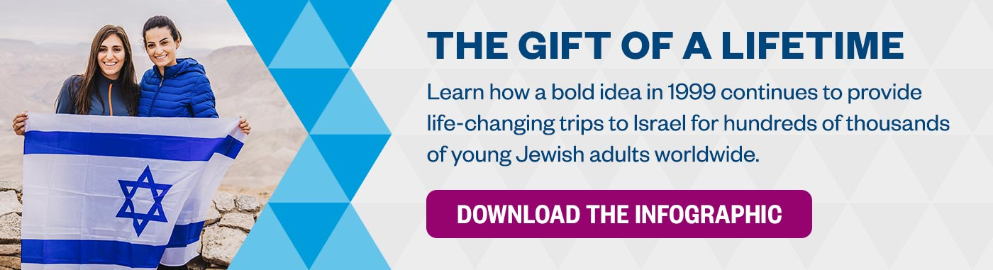 The Gift of a Lifetime: Learn how a bold idea in 1999 continues to provide life-changing trips to Israel for hundreds of thousands of young Jewish adults worldwide. Download the Infographic >